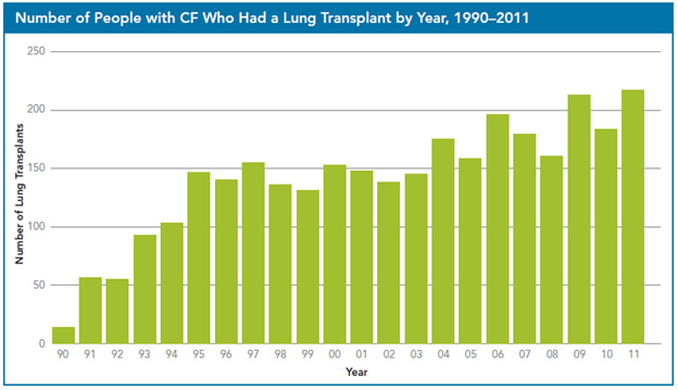 Lung Transplant Chaart